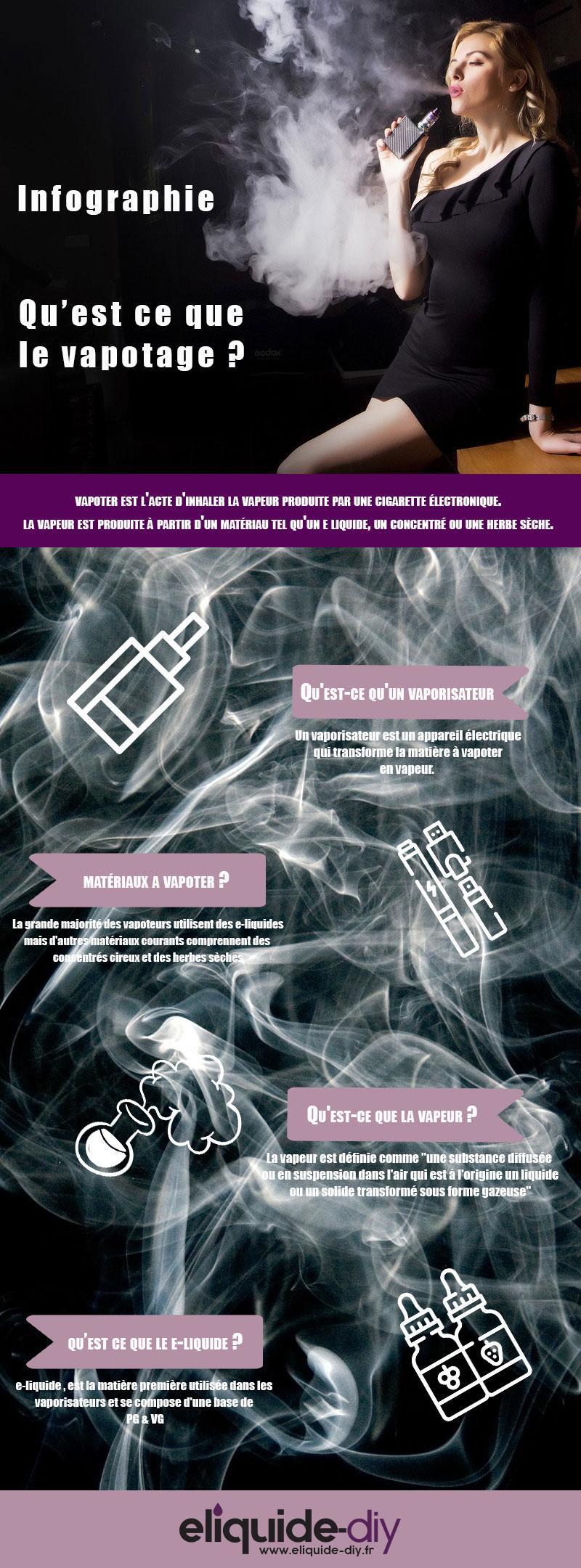 Qu'est-ce que le vapotage / Vaping ? eliquide-DIY.fr