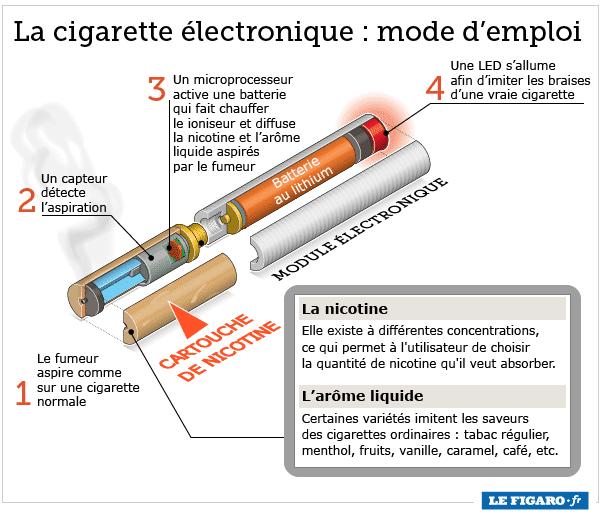 Fonctionnement cigarette electronique