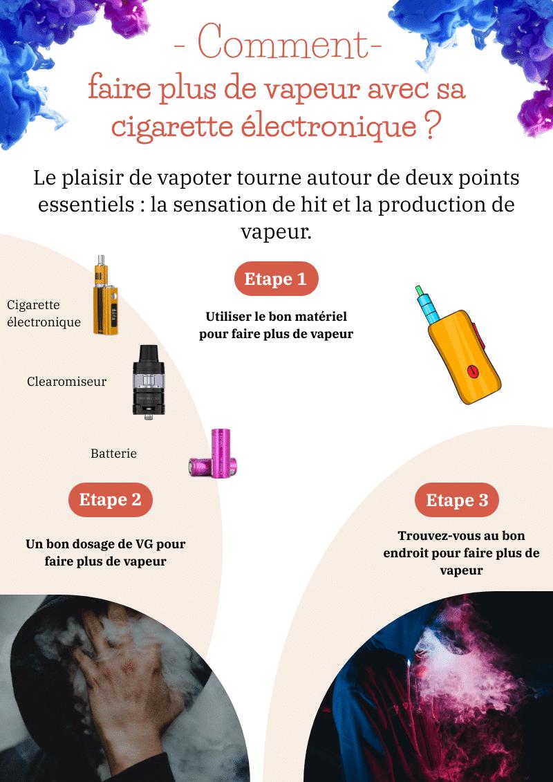 Nuage de fumée avec une cigarette électronique