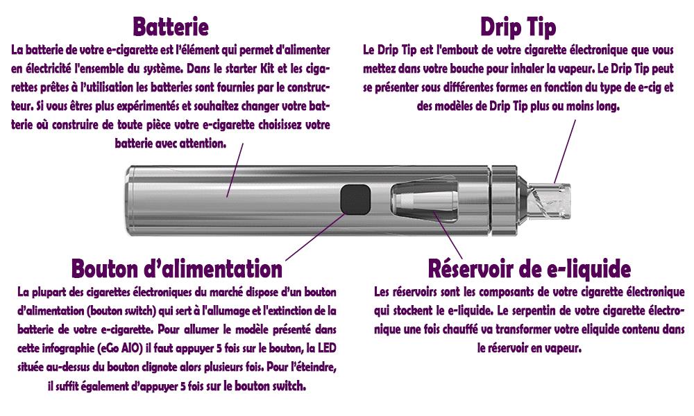 Crépitement de ma cigarette électronique, pourquoi et comment la réparer eliquide-DIY.fr