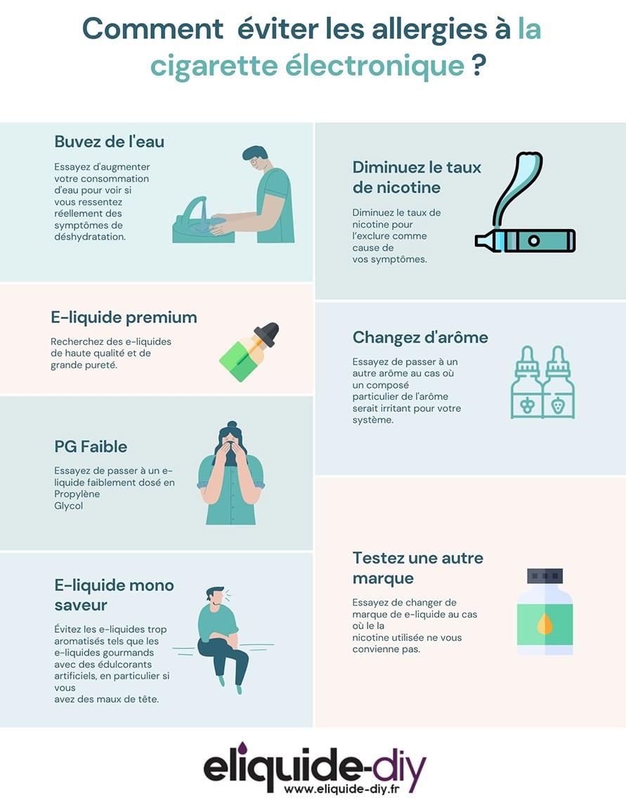 Allergie à la cigarette électronique, le Propylène Glycol principal coupable eliquide-DIY.fr