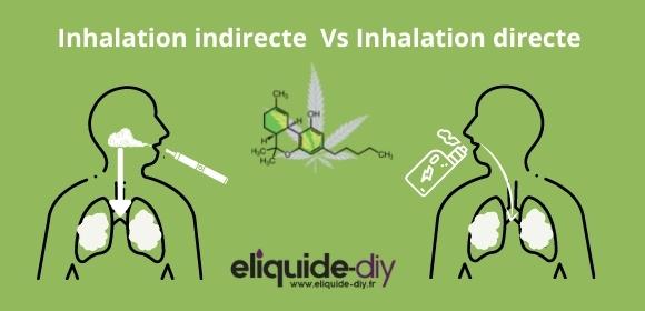 Vape CBD inhalation